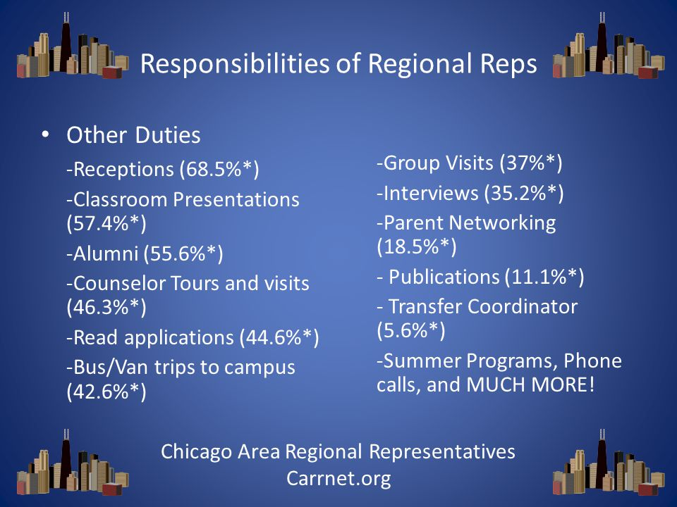 Responsibilities of Regional Reps Other Duties -Receptions (68.5%*) -Classroom Presentations (57.4%*) -Alumni (55.6%*) -Counselor Tours and visits (46.3%*) -Read applications (44.6%*) -Bus/Van trips to campus (42.6%*) -Group Visits (37%*) -Interviews (35.2%*) -Parent Networking (18.5%*) - Publications (11.1%*) - Transfer Coordinator (5.6%*) -Summer Programs, Phone calls, and MUCH MORE.