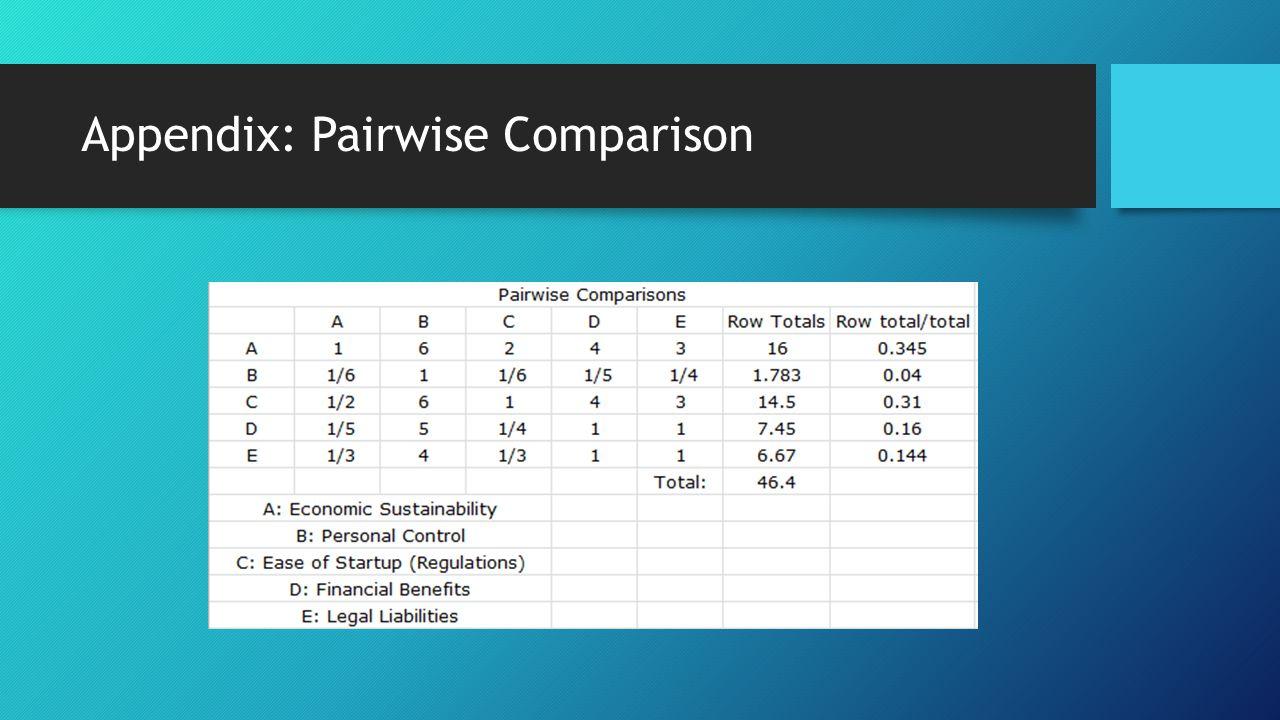 Appendix: Pairwise Comparison