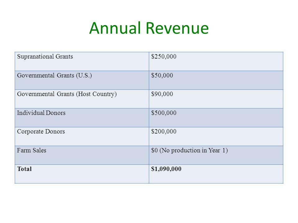 Annual Revenue Supranational Grants$250,000 Governmental Grants (U.S.)$50,000 Governmental Grants (Host Country)$90,000 Individual Donors$500,000 Corp