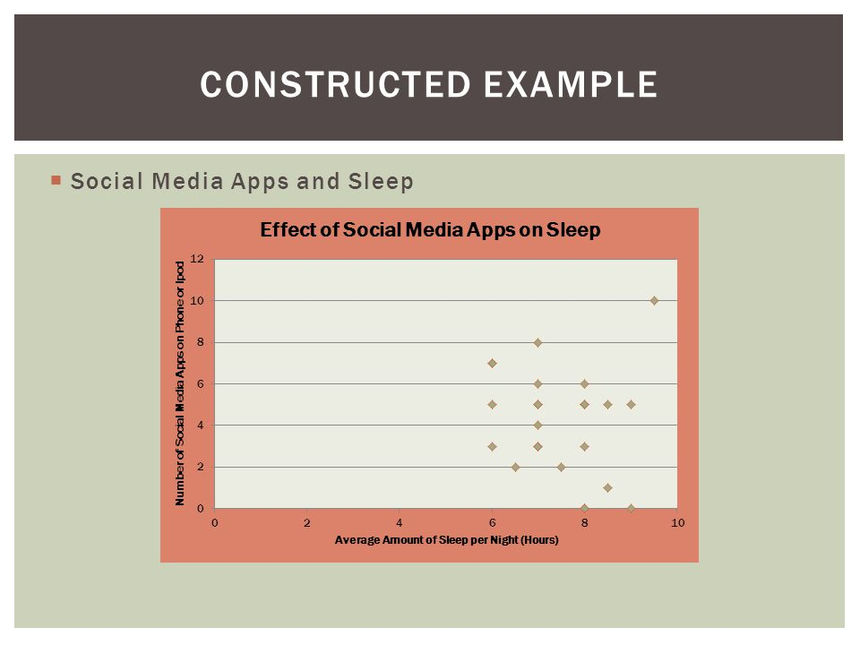  Social Media Apps and Sleep CONSTRUCTED EXAMPLE