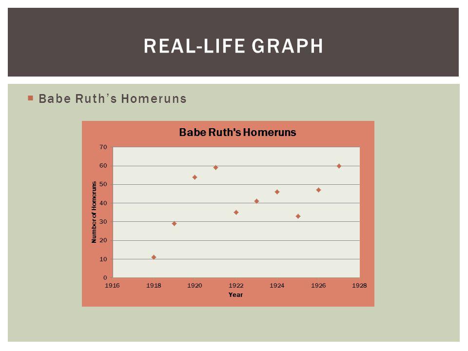 Babe Ruth's Homeruns REAL-LIFE GRAPH