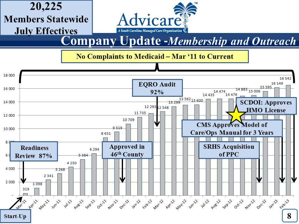 8 Start-Up EQRO Audit 92% Approved in 46 th County CMS Approves Model of Care/Ops Manual for 3 Years Readiness Review 87% SRHS Acquisition of PPC No Complaints to Medicaid – Mar '11 to Current Company Update - Membership and Outreach 20,225 Members Statewide July Effectives SCDOI: Approves HMO License
