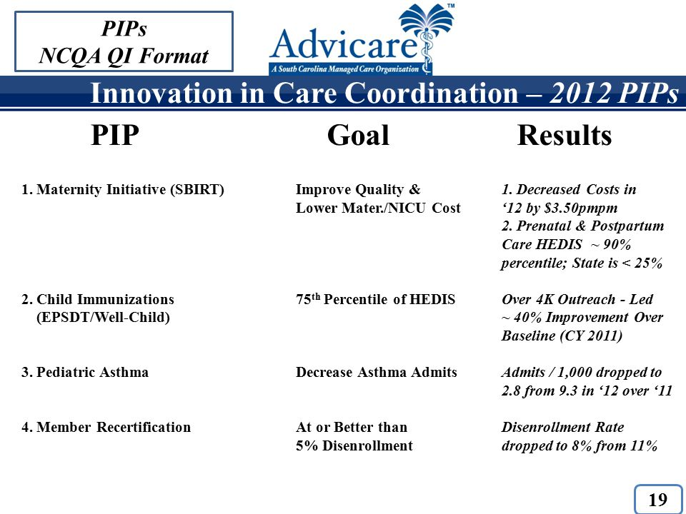 Innovation in Care Coordination – 2012 PIPs 19 PIPs NCQA QI Format PIP Goal Results 1.