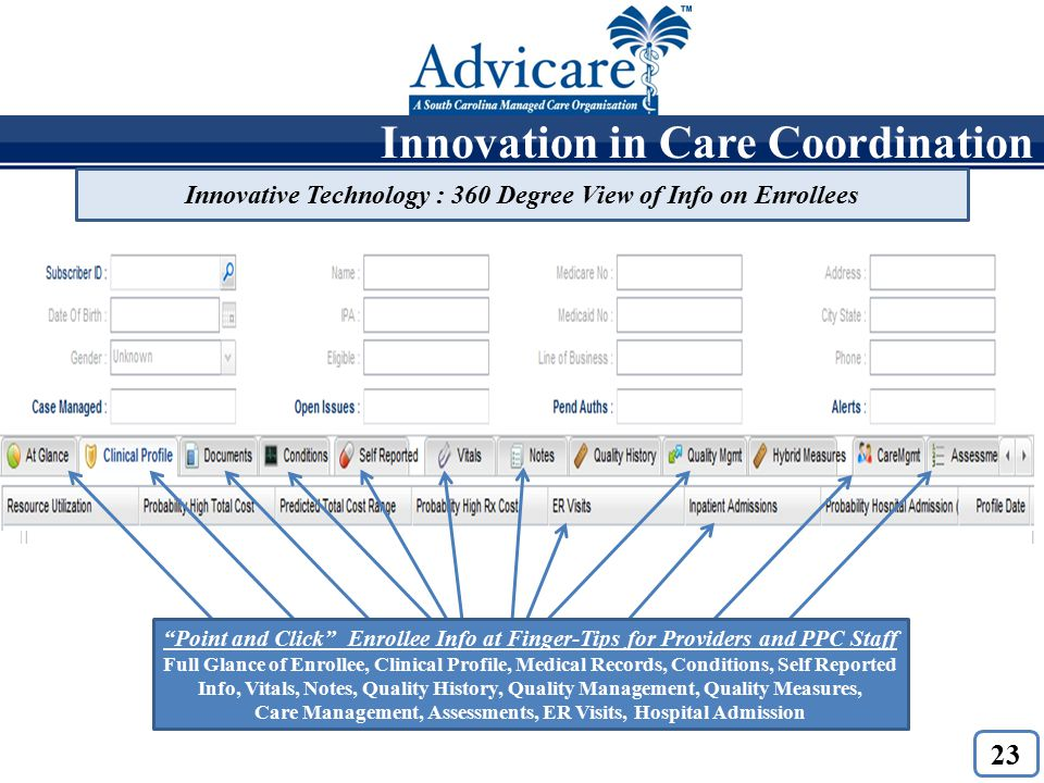 Point and Click Care Plans with Problems, Goals, Interventions Innovative Technology : 360 Degree View of Info on Enrollees Innovation in Care Coordination Point and Click Enrollee Info at Finger-Tips for Providers and PPC Staff Full Glance of Enrollee, Clinical Profile, Medical Records, Conditions, Self Reported Info, Vitals, Notes, Quality History, Quality Management, Quality Measures, Care Management, Assessments, ER Visits, Hospital Admission 23