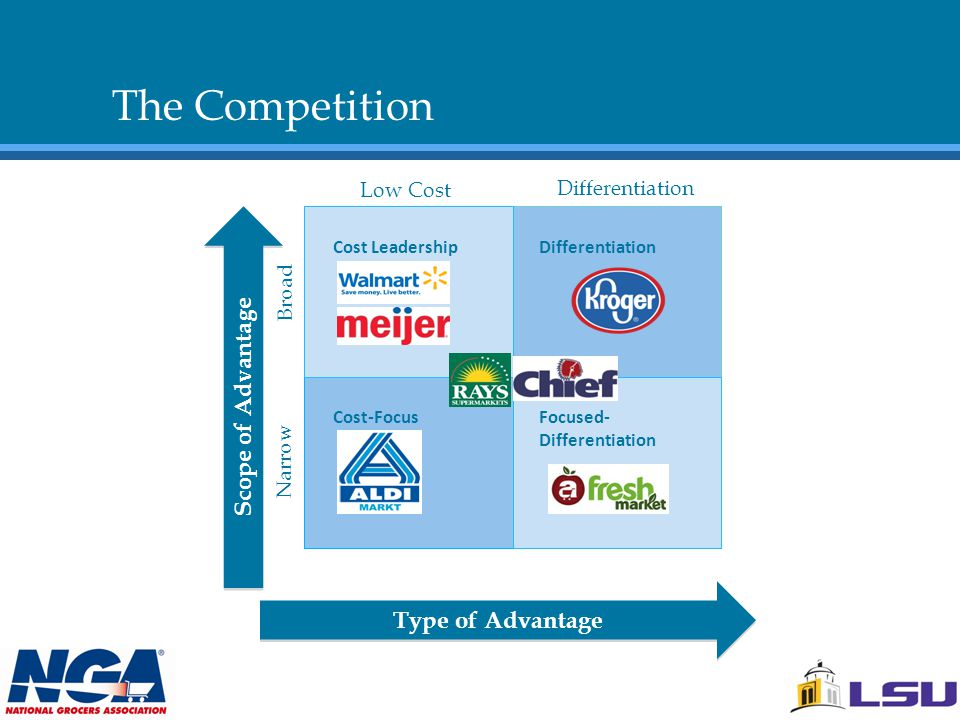 The Competition Cost LeadershipDifferentiation Cost-FocusFocused- Differentiation Scope of Advantage Type of Advantage Differentiation Low Cost Broad