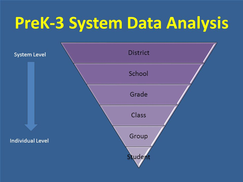 PreK-3 System Data Analysis District School Grade Class Group Student System Level Individual Level