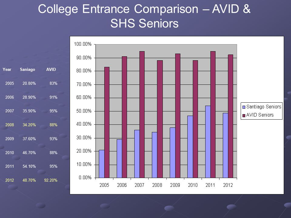 Rigor 2012-139101112Total # Students in AP Courses 2578262203 % AVID in AP Courses 1%43%69%87%