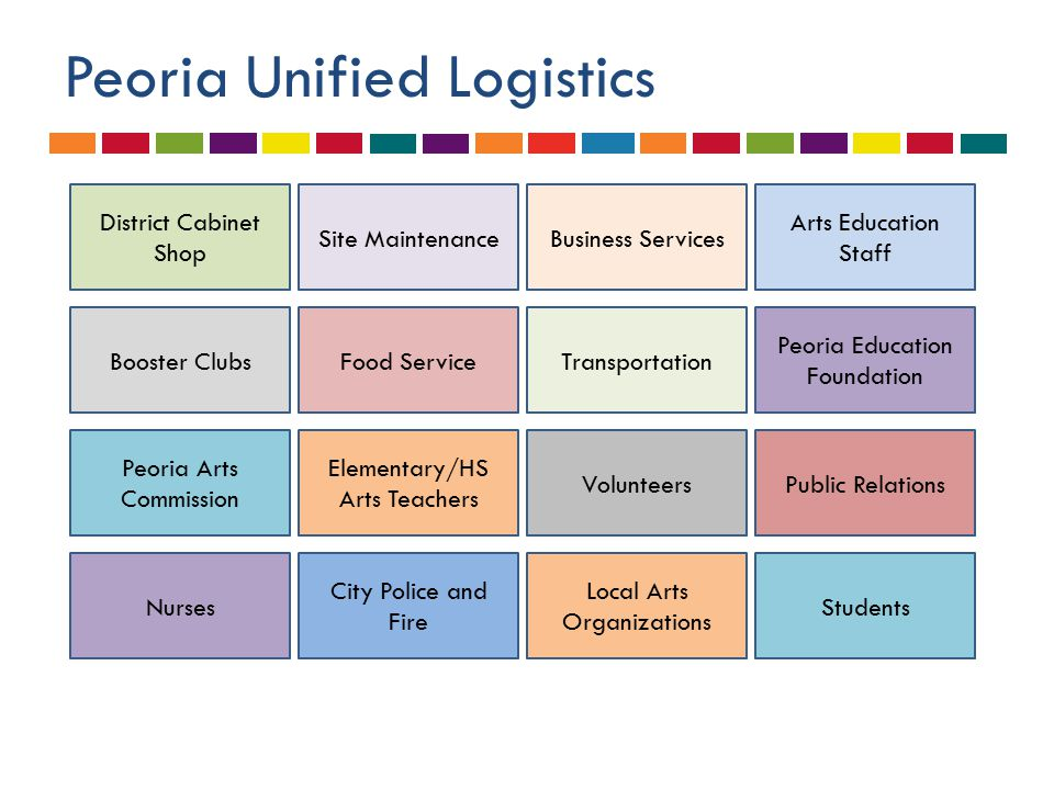 Peoria Unified Logistics District Cabinet Shop Site MaintenanceBusiness Services Arts Education Staff Booster ClubsFood ServiceTransportation Peoria Education Foundation Peoria Arts Commission Elementary/HS Arts Teachers VolunteersPublic Relations Nurses City Police and Fire Local Arts Organizations Students