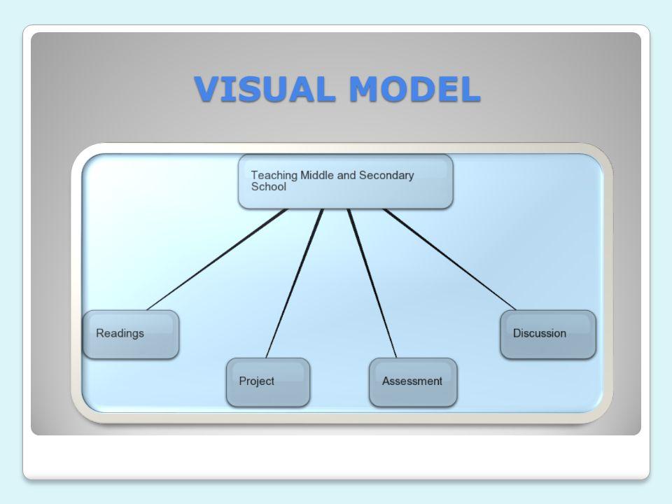 VISUAL MODEL