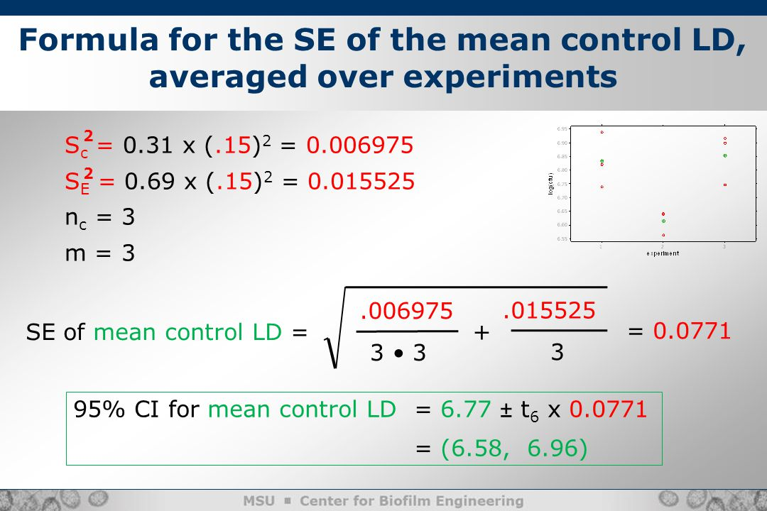 3 Formula for the SE of the mean control LD, averaged over experiments S c = 0.31 x (.15) 2 = 0.006975 S E = 0.69 x (.15) 2 = 0.015525 n c = 3 m = 3 2 2 3 SE of mean control LD =.006975 +.015525 = 0.0771 95% CI for mean control LD = 6.77 ± t 6 x 0.0771 = (6.58, 6.96)