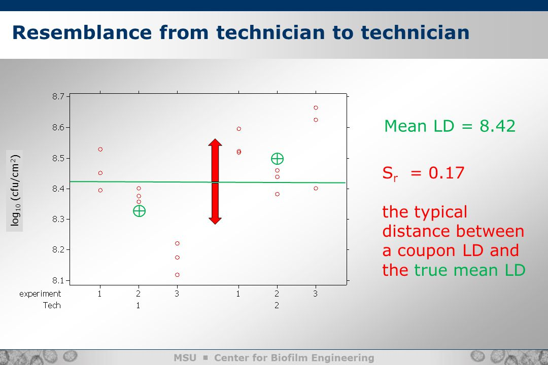 Resemblance from technician to technician Mean LD = 8.42 S r = 0.17 the typical distance between a coupon LD and the true mean LD log 10 (cfu/cm 2 )