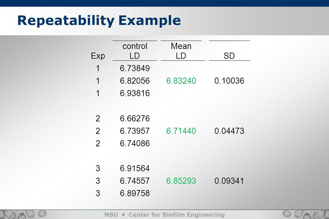Repeatability Example Exp control LD Mean LD SD 16.73849 16.820566.832400.10036 16.93816 26.66276 26.739576.714400.04473 26.74086 36.91564 36.745576.852930.09341 36.89758