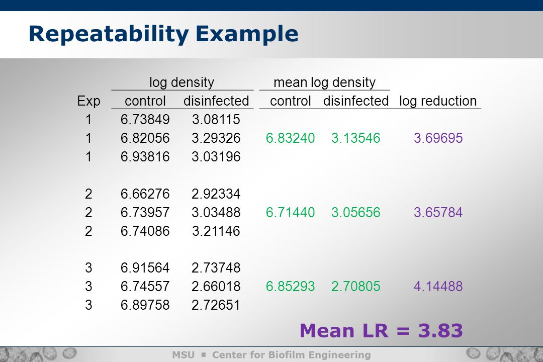 Repeatability Example log densitymean log density Expcontroldisinfectedcontroldisinfected log reduction 16.738493.08115 16.820563.293266.832403.135463.69695 16.938163.03196 26.662762.92334 26.739573.034886.714403.056563.65784 26.740863.21146 36.915642.73748 36.745572.660186.852932.708054.14488 36.897582.72651 Mean LR = 3.83