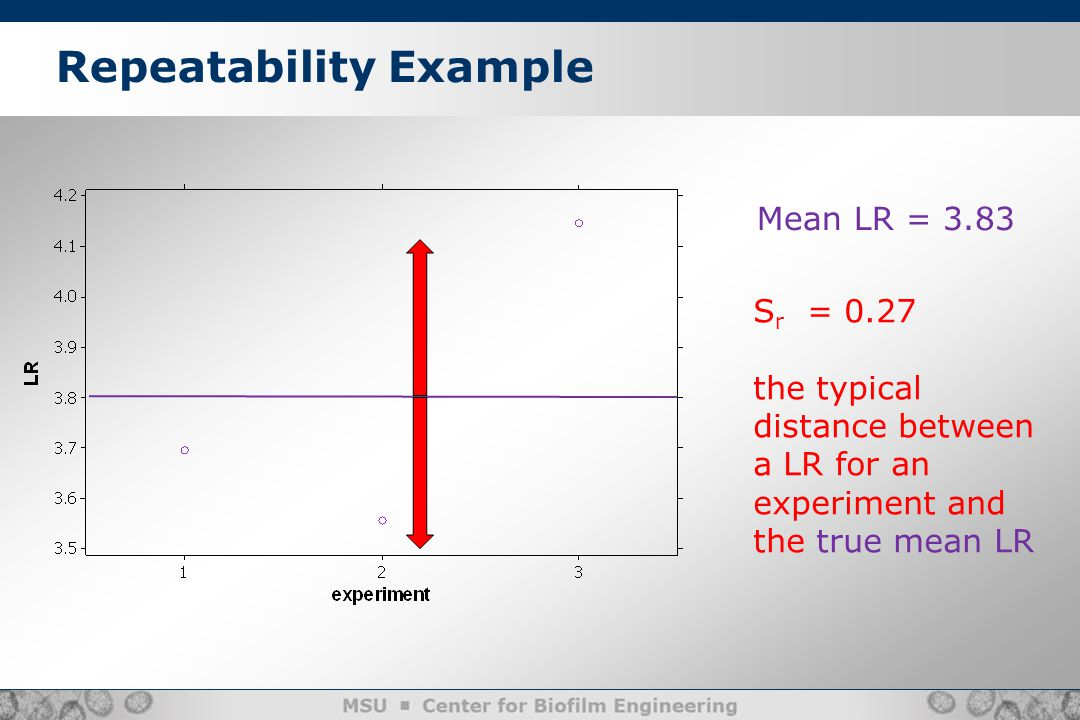 Repeatability Example Mean LR = 3.83 S r = 0.27 the typical distance between a LR for an experiment and the true mean LR