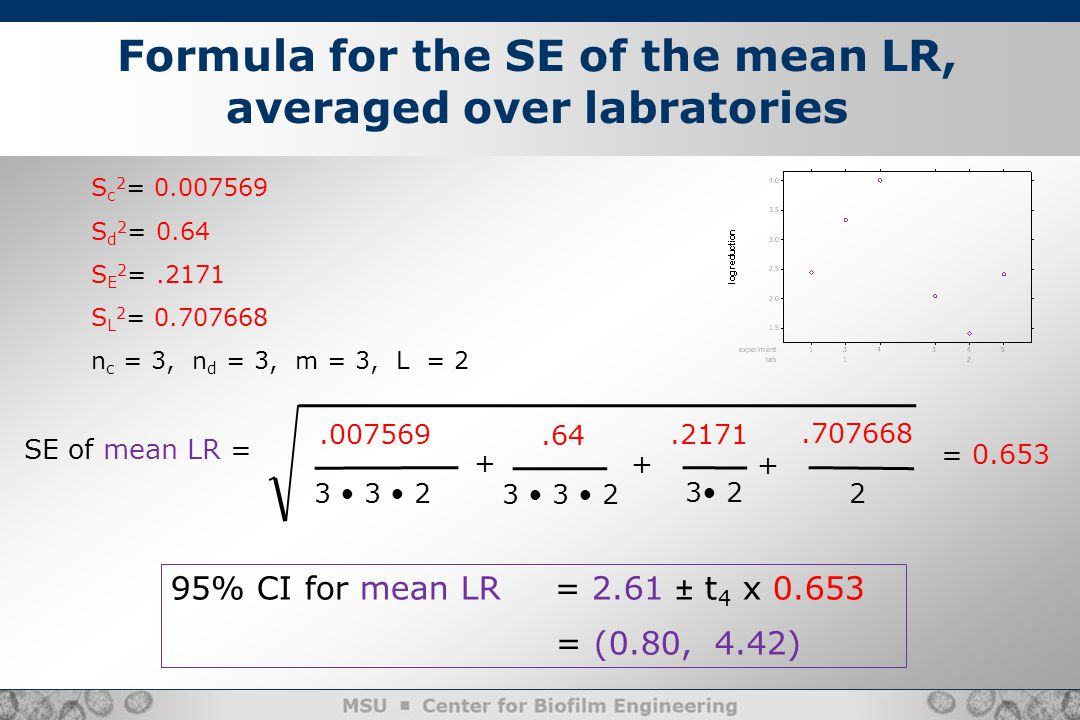 Formula for the SE of the mean LR, averaged over labratories S c 2 = 0.007569 S d 2 = 0.64 S E 2 =.2171 S L 2 = 0.707668 n c = 3, n d = 3, m = 3, L = 2 SE of mean LR = 3 3 2 3 2.007569 +.2171.64 + = 0.653 95% CI for mean LR= 2.61 ± t 4 x 0.653 = (0.80, 4.42) 3 3 2 2 +.707668