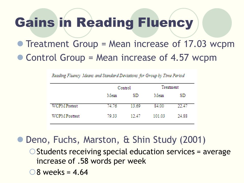 Gains in Reading Fluency Treatment Group = Mean increase of 17.03 wcpm Control Group = Mean increase of 4.57 wcpm Deno, Fuchs, Marston, & Shin Study (