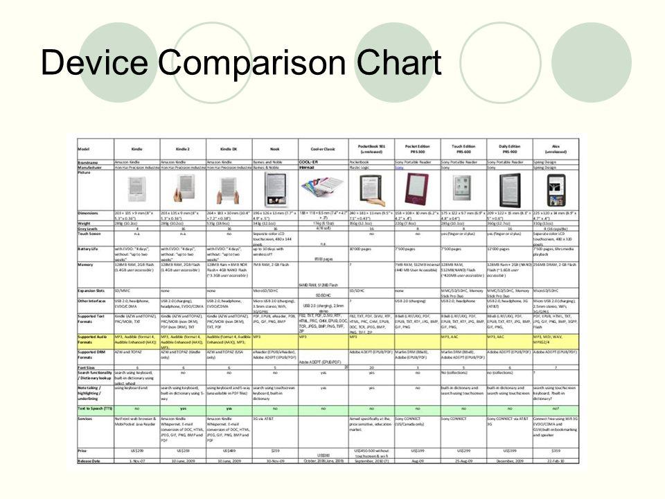 Device Comparison Chart