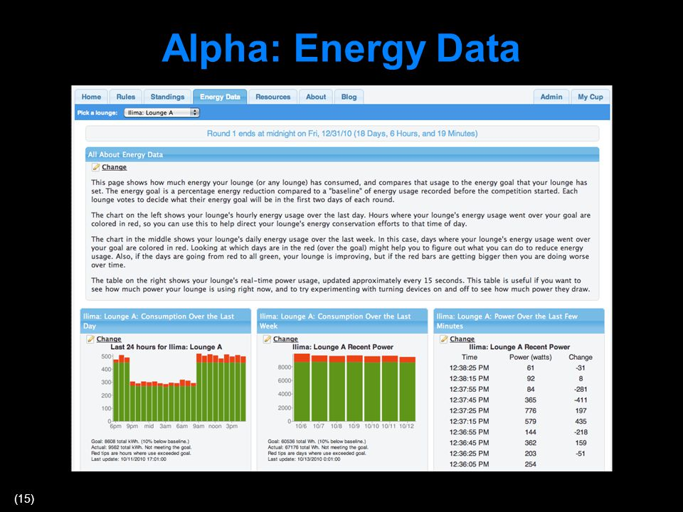 (15) Alpha: Energy Data