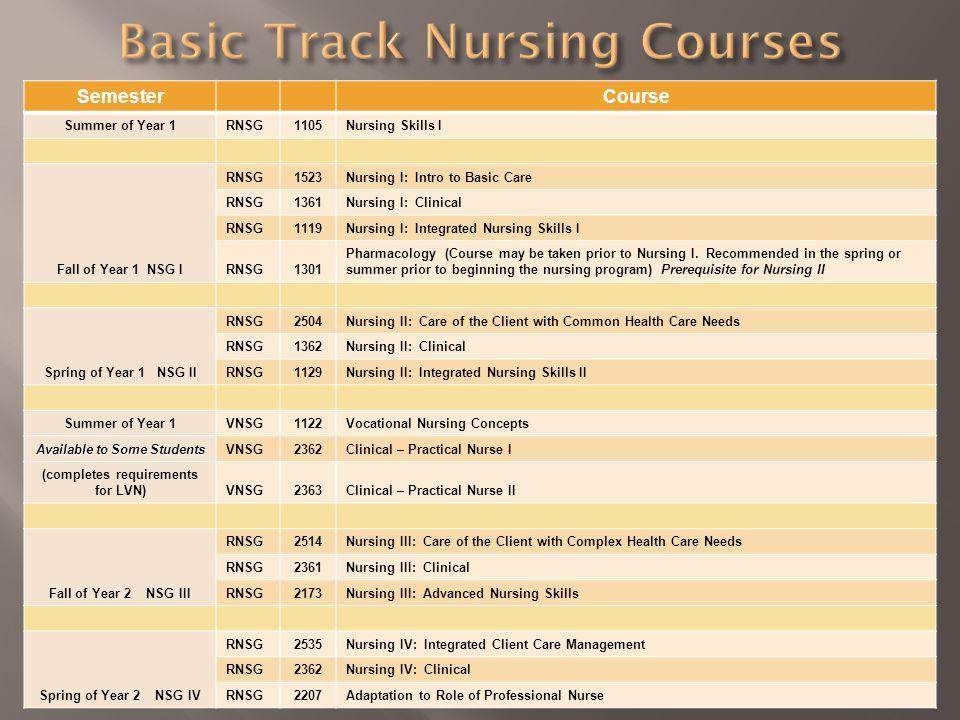 Semester Course Summer of Year 1RNSG1105Nursing Skills I Fall of Year 1 NSG I RNSG1523Nursing I: Intro to Basic Care RNSG1361Nursing I: Clinical RNSG1119Nursing I: Integrated Nursing Skills I RNSG1301 Pharmacology (Course may be taken prior to Nursing I.