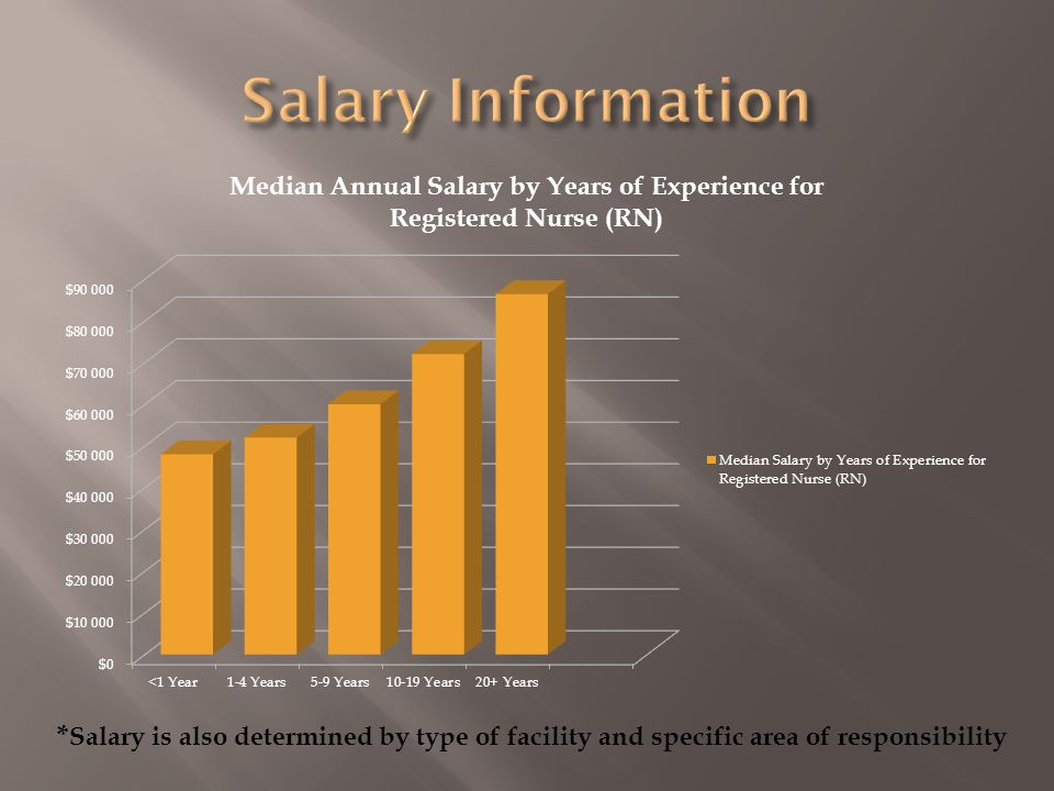 * Salary is also determined by type of facility and specific area of responsibility