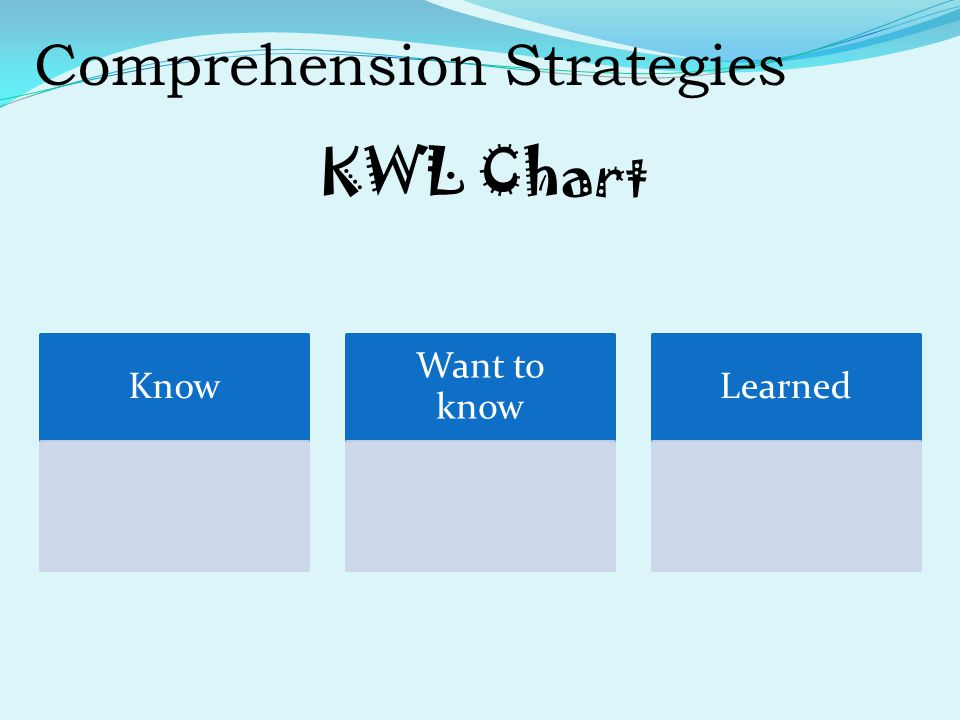 Comprehension Strategies KWL Chart KnowWant to knowLearned