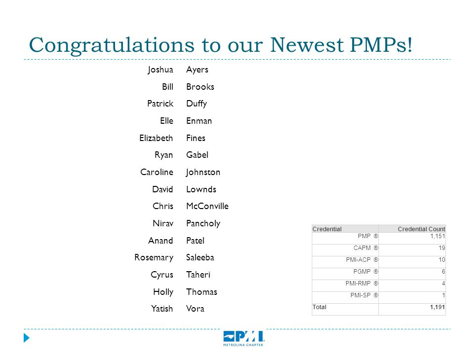 Congratulations to our Newest PMPs! CredentialCredential Count PMP®1,151 CAPM®19 PMI-ACP®10 PGMP®6 PMI-RMP®4 PMI-SP®1 Total 1,191 JoshuaAyers BillBroo