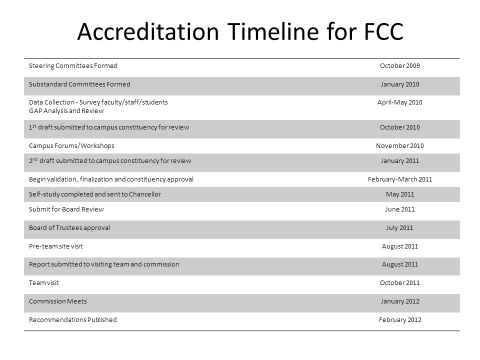 Accreditation Timeline for FCC Steering Committees FormedOctober 2009 Substandard Committees FormedJanuary 2010 Data Collection - Survey faculty/staff/students GAP Analysis and Review April-May 2010 1 st draft submitted to campus constituency for reviewOctober 2010 Campus Forums/WorkshopsNovember 2010 2 nd draft submitted to campus constituency for reviewJanuary 2011 Begin validation, finalization and constituency approvalFebruary-March 2011 Self-study completed and sent to ChancellorMay 2011 Submit for Board ReviewJune 2011 Board of Trustees approvalJuly 2011 Pre-team site visitAugust 2011 Report submitted to visiting team and commissionAugust 2011 Team visitOctober 2011 Commission MeetsJanuary 2012 Recommendations PublishedFebruary 2012