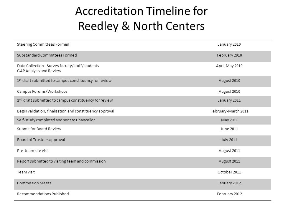 Accreditation Timeline for Reedley & North Centers Steering Committees FormedJanuary 2010 Substandard Committees FormedFebruary 2010 Data Collection - Survey faculty/staff/students GAP Analysis and Review April-May 2010 1 st draft submitted to campus constituency for reviewAugust 2010 Campus Forums/WorkshopsAugust 2010 2 nd draft submitted to campus constituency for reviewJanuary 2011 Begin validation, finalization and constituency approvalFebruary-March 2011 Self-study completed and sent to ChancellorMay 2011 Submit for Board ReviewJune 2011 Board of Trustees approvalJuly 2011 Pre-team site visitAugust 2011 Report submitted to visiting team and commissionAugust 2011 Team visitOctober 2011 Commission MeetsJanuary 2012 Recommendations PublishedFebruary 2012