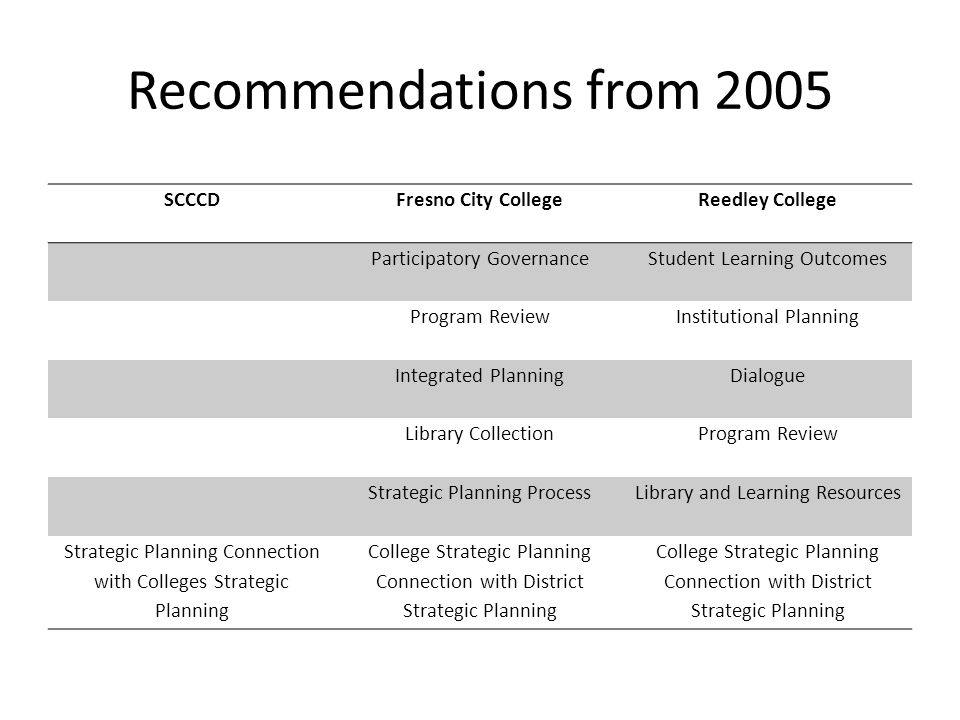 District Role in Accreditation Facilitate and support the successful implementation of the college's strategic plan Describe/display/evaluate the particular ways functions are distributed in the organization Communicate with the Governing Board regarding accreditation and obtain their approval of the final report Share the team report with the Board, district and college staff.
