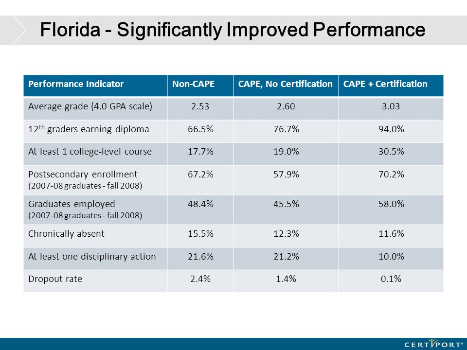 Florida - Significantly Improved Performance Performance IndicatorNon-CAPECAPE, No CertificationCAPE + Certification Average grade (4.0 GPA scale)2.53