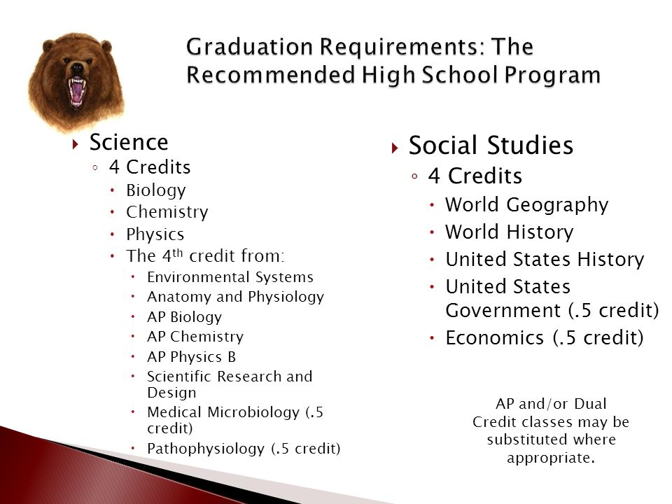 AP and/or Dual Credit classes may be substituted where appropriate.  26 Total Credits  English Language Arts ◦ 4 Credits  English 1  English 2  E