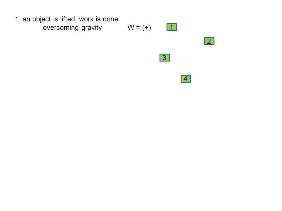 1. an object is lifted, work is done overcoming gravity W = (+) 4 3 2 1