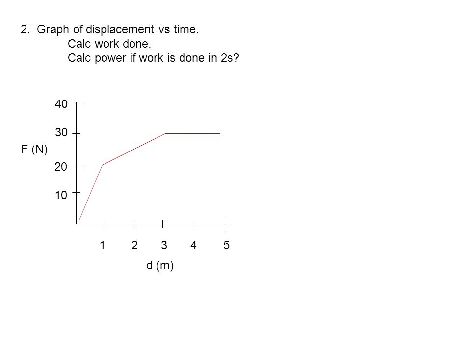 2. Graph of displacement vs time. Calc work done. Calc power if work is done in 2s? 20 10 40 30 F (N) 1 2 3 4 5 d (m)