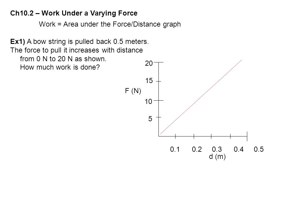 Ch10.2 – Work Under a Varying Force Work = Area under the Force/Distance graph Ex1) A bow string is pulled back 0.5 meters. The force to pull it incre