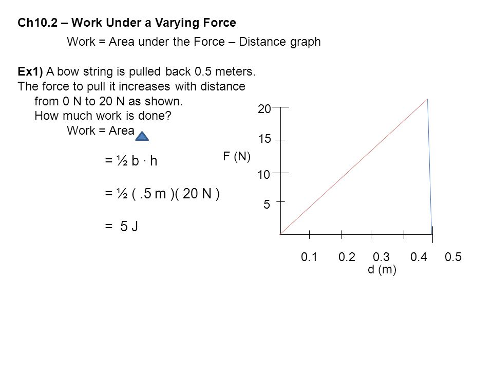 Ch10.2 – Work Under a Varying Force Work = Area under the Force – Distance graph Ex1) A bow string is pulled back 0.5 meters. The force to pull it inc