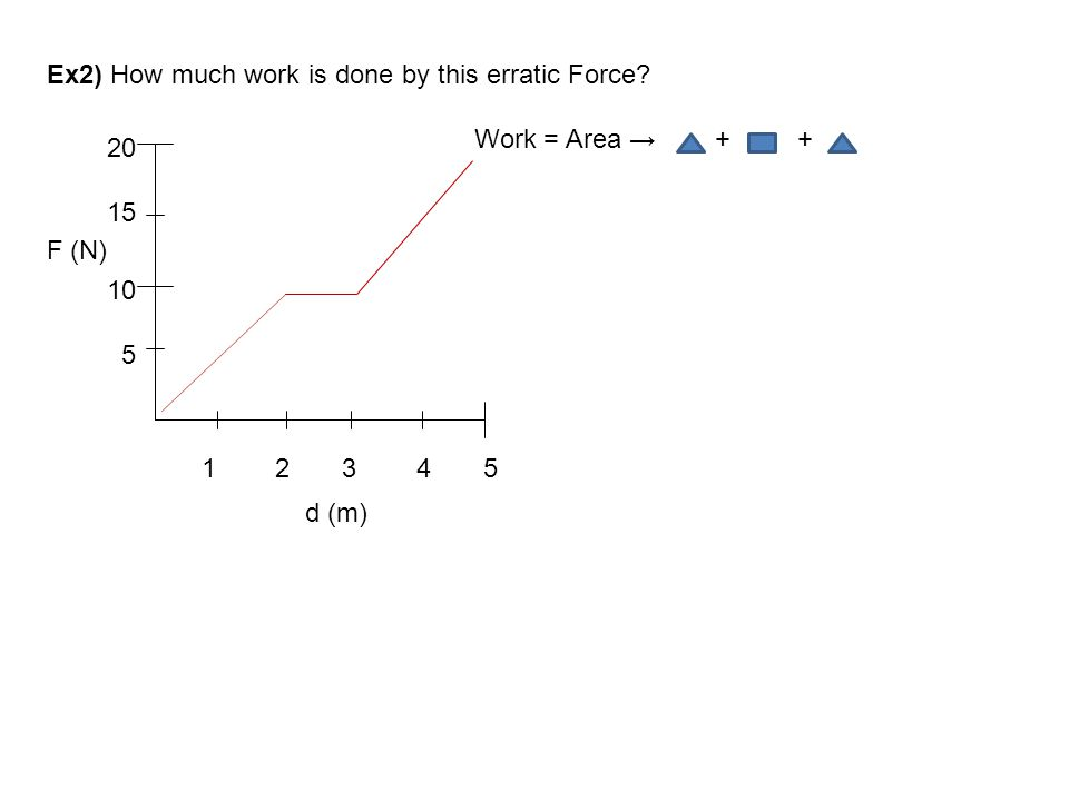 Ex2) How much work is done by this erratic Force? Work = Area → + + 10 5 20 15 F (N) 1 2 3 4 5 d (m)