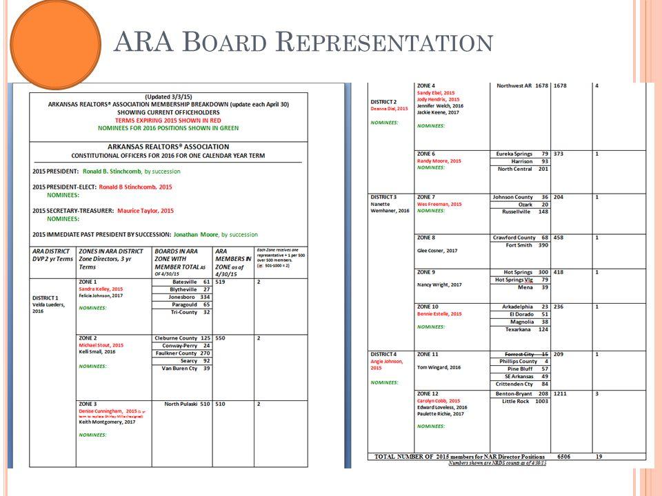 ARA B OARD R EPRESENTATION