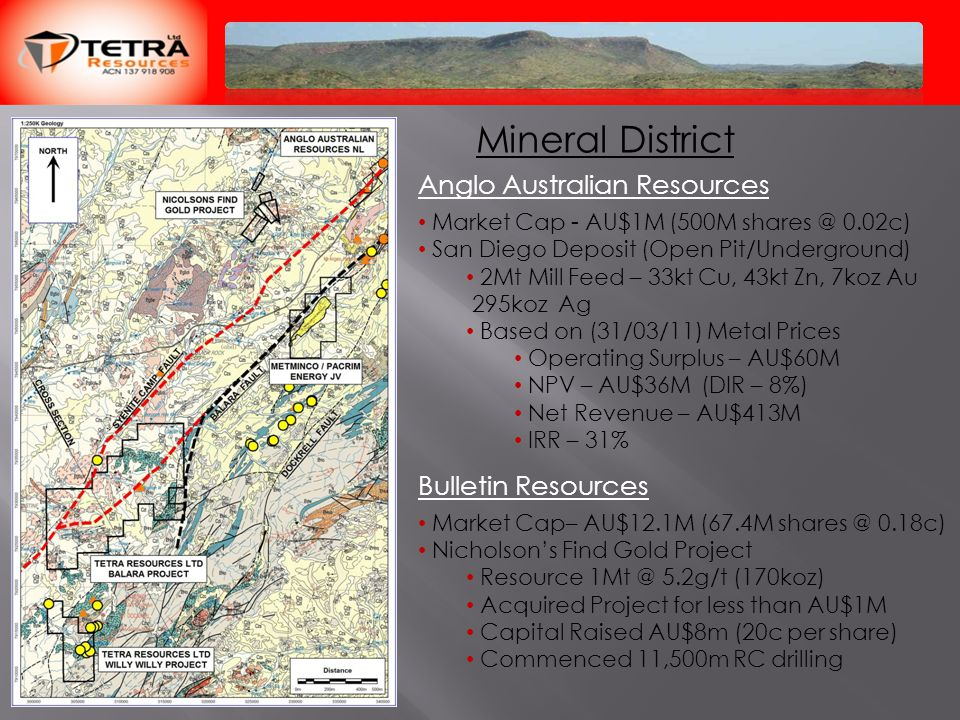 Mineral District Anglo Australian Resources Market Cap - AU$1M (500M shares @ 0.02c) San Diego Deposit (Open Pit/Underground) 2Mt Mill Feed – 33kt Cu, 43kt Zn, 7koz Au 295koz Ag Based on (31/03/11) Metal Prices Operating Surplus – AU$60M NPV – AU$36M (DIR – 8%) Net Revenue – AU$413M IRR – 31% Bulletin Resources Market Cap– AU$12.1M (67.4M shares @ 0.18c) Nicholson's Find Gold Project Resource 1Mt @ 5.2g/t (170koz) Acquired Project for less than AU$1M Capital Raised AU$8m (20c per share) Commenced 11,500m RC drilling