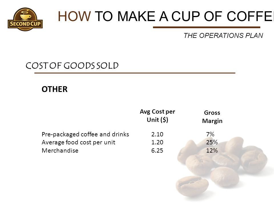 HOW TO MAKE A CUP OF COFFEE OTHER Pre-packaged coffee and drinks2.107% Average food cost per unit1.2025% Merchandise 6.2512% THE OPERATIONS PLAN COST