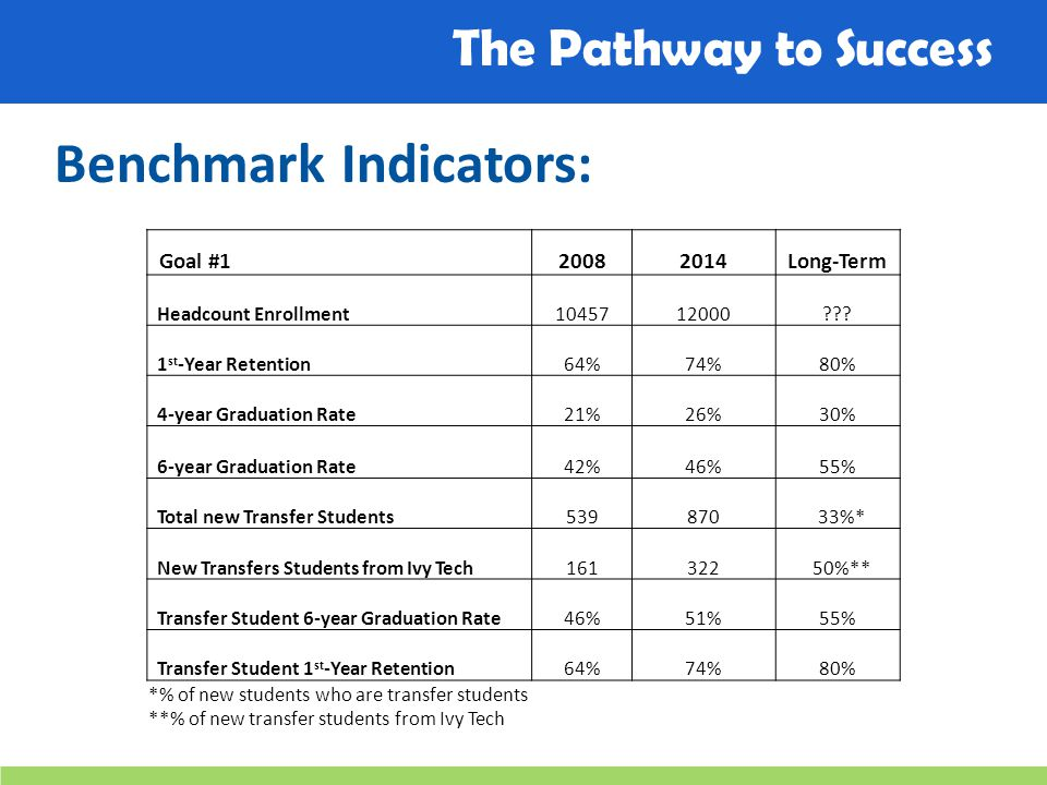 The Pathway to Success Benchmark Indicators: Goal #120082014Long-Term Headcount Enrollment1045712000 .