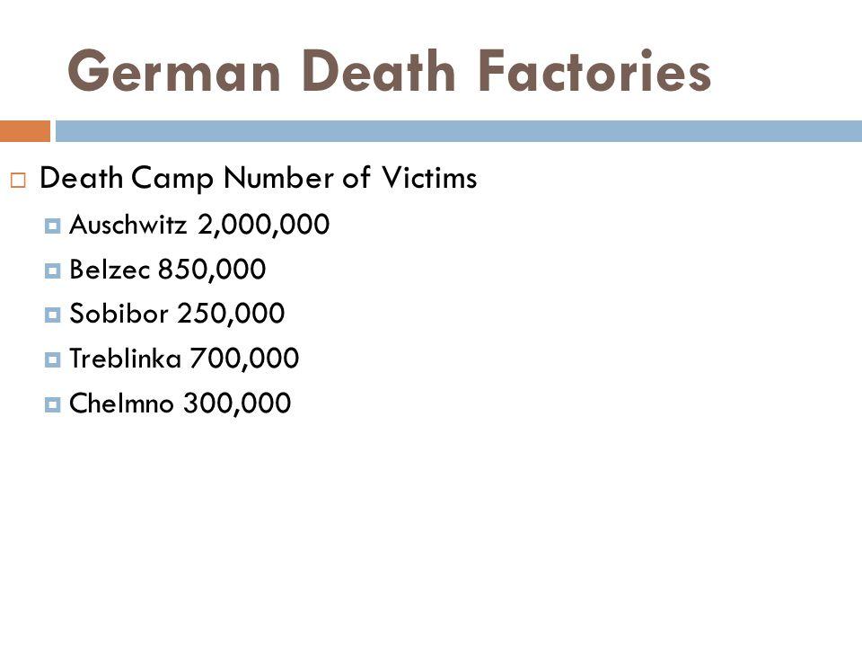 German Death Factories  Death Camp Number of Victims  Auschwitz 2,000,000  Belzec 850,000  Sobibor 250,000  Treblinka 700,000  Chelmno 300,000