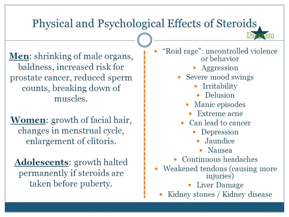 Physical and Psychological Effects of Steroids Roid rage : uncontrolled violence or behavior Aggression Severe mood swings Irritability Delusion Manic episodes Extreme acne Can lead to cancer Depression Jaundice Nausea Continuous headaches Weakened tendons (causing more injuries) Liver Damage Kidney stones / Kidney disease Men: shrinking of male organs, baldness, increased risk for prostate cancer, reduced sperm counts, breaking down of muscles.