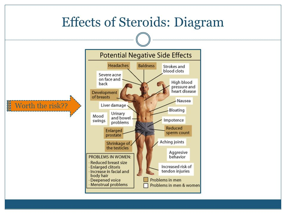 Effects of Steroids: Diagram Worth the risk??
