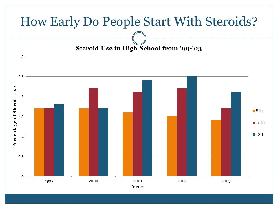 How Early Do People Start With Steroids?