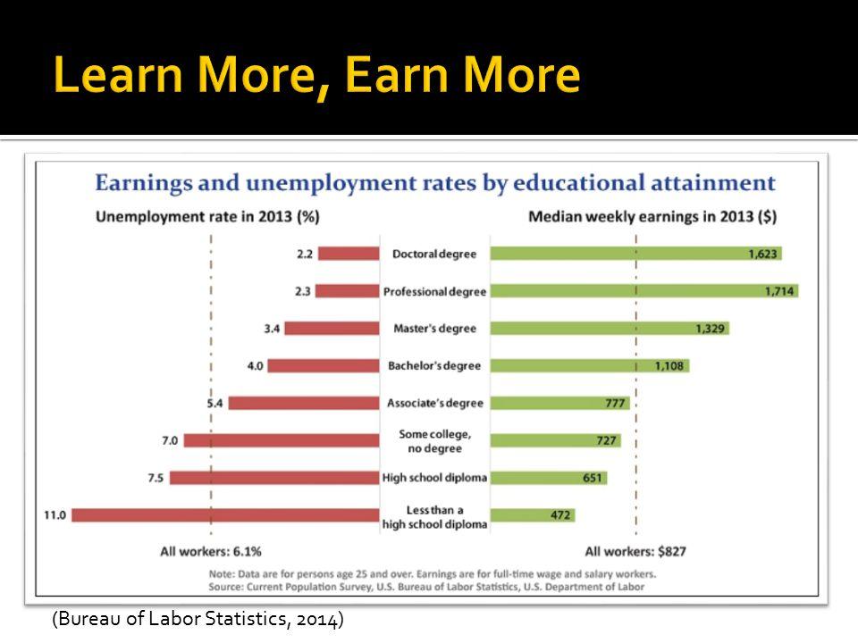 (Bureau of Labor Statistics, 2014)