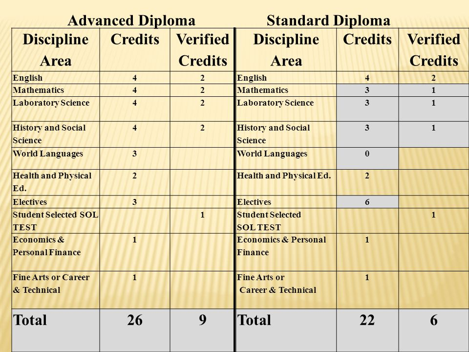 Discipline Area Credits Verified Credits Discipline Area Credits Verified Credits English42 42 Mathematics42 31 Laboratory Science42 31 History and Social Science 42 31 World Languages3 0 Health and Physical Ed.