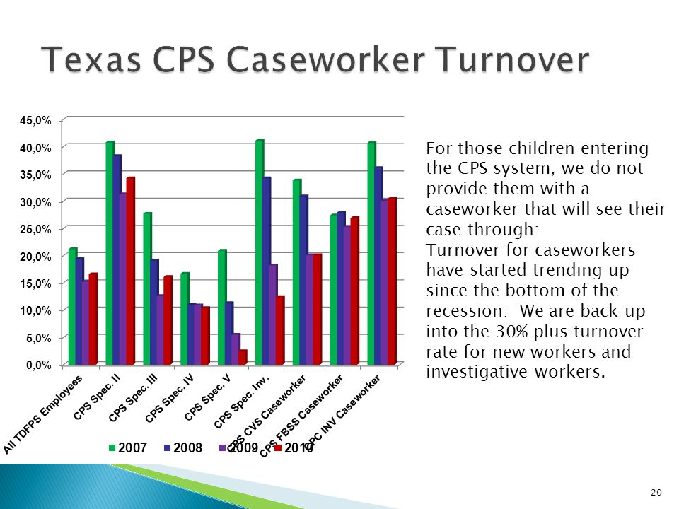 For those children entering the CPS system, we do not provide them with a caseworker that will see their case through: Turnover for caseworkers have started trending up since the bottom of the recession: We are back up into the 30% plus turnover rate for new workers and investigative workers.