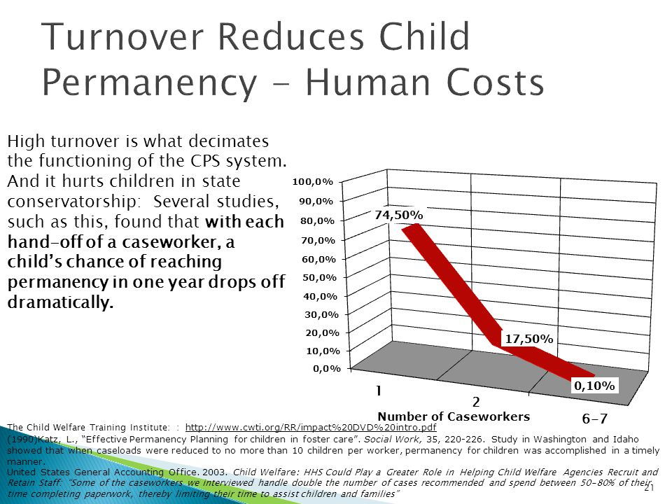 High turnover is what decimates the functioning of the CPS system. And it hurts children in state conservatorship: Several studies, such as this, foun