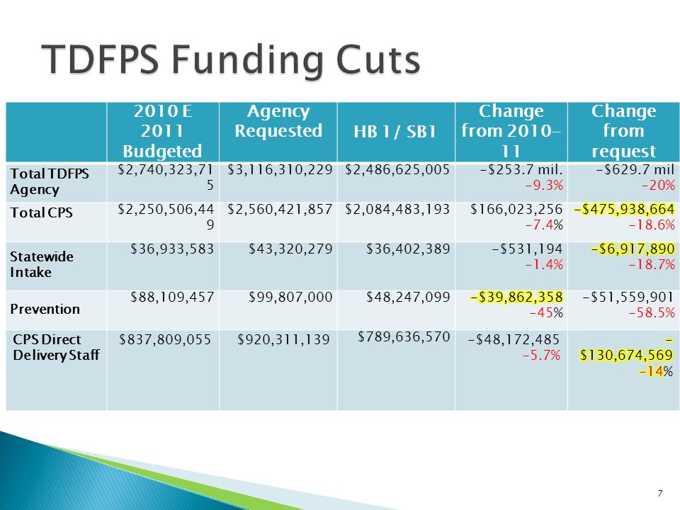 2010 E 2011 Budgeted Agency RequestedHB 1/ SB1 Change from 2010- 11 Change from request Total TDFPS Agency $2,740,323,71 5 $3,116,310,229$2,486,625,005-$253.7 mil.