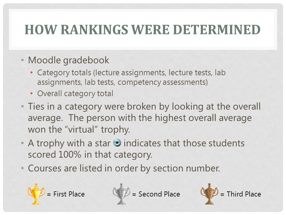 HOW RANKINGS WERE DETERMINED Moodle gradebook Category totals (lecture assignments, lecture tests, lab assignments, lab tests, competency assessments) Overall category total Ties in a category were broken by looking at the overall average.